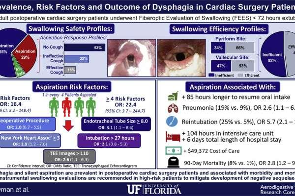 dysphagia graphic