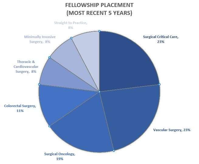 Gen Surg Fellowship Placement